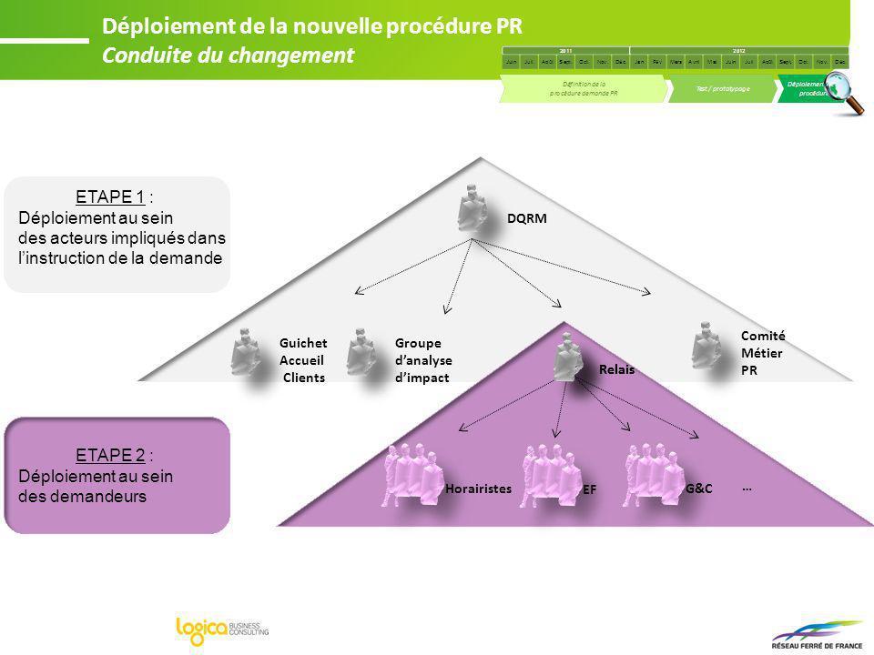 DQRM Groupe danalyse dimpact Comité Métier PR Horairistes … Guichet Accueil Clients ETAPE 2 : Déploiement au sein des demandeurs Relais ETAPE 1 : Dépl