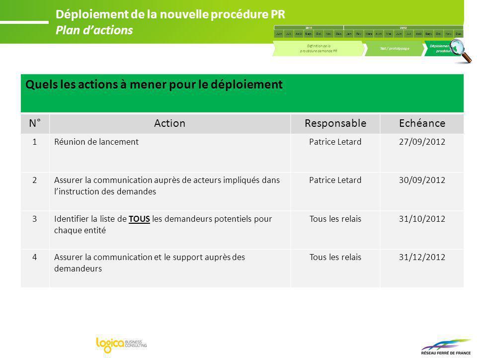 Quels les actions à mener pour le déploiement N°ActionResponsableEchéance 1Réunion de lancementPatrice Letard27/09/2012 2Assurer la communication aupr