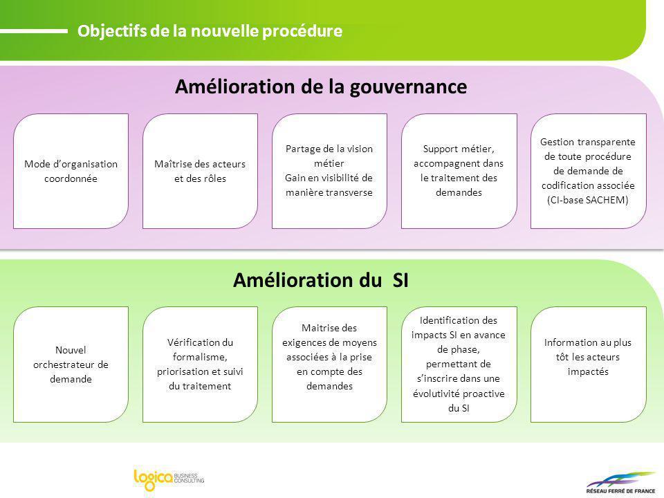 Amélioration de la gouvernance Objectifs de la nouvelle procédure Mode dorganisation coordonnée Gestion transparente de toute procédure de demande de