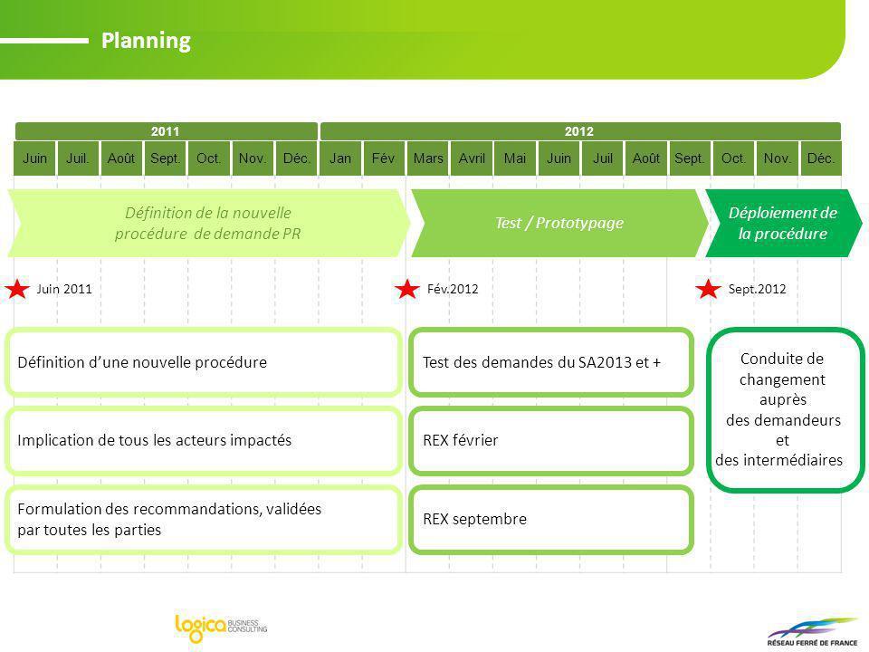 Planning 20112012 JuinJuil.Août Définition dune nouvelle procédure Implication de tous les acteurs impactés Formulation des recommandations, validées