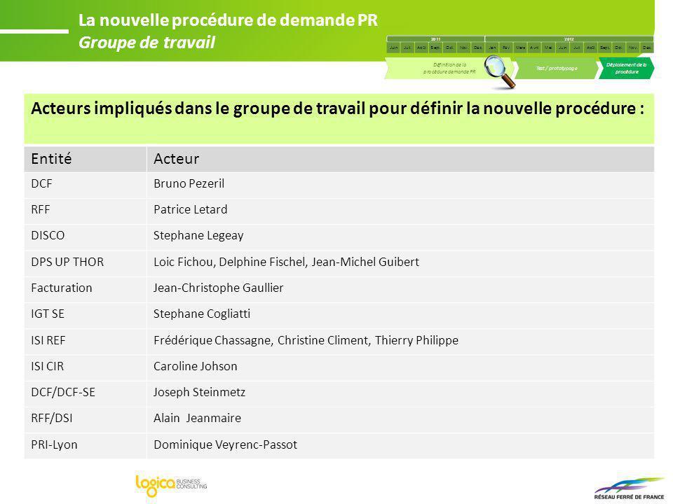 Acteurs impliqués dans le groupe de travail pour définir la nouvelle procédure : EntitéActeur DCFBruno Pezeril RFFPatrice Letard DISCOStephane Legeay