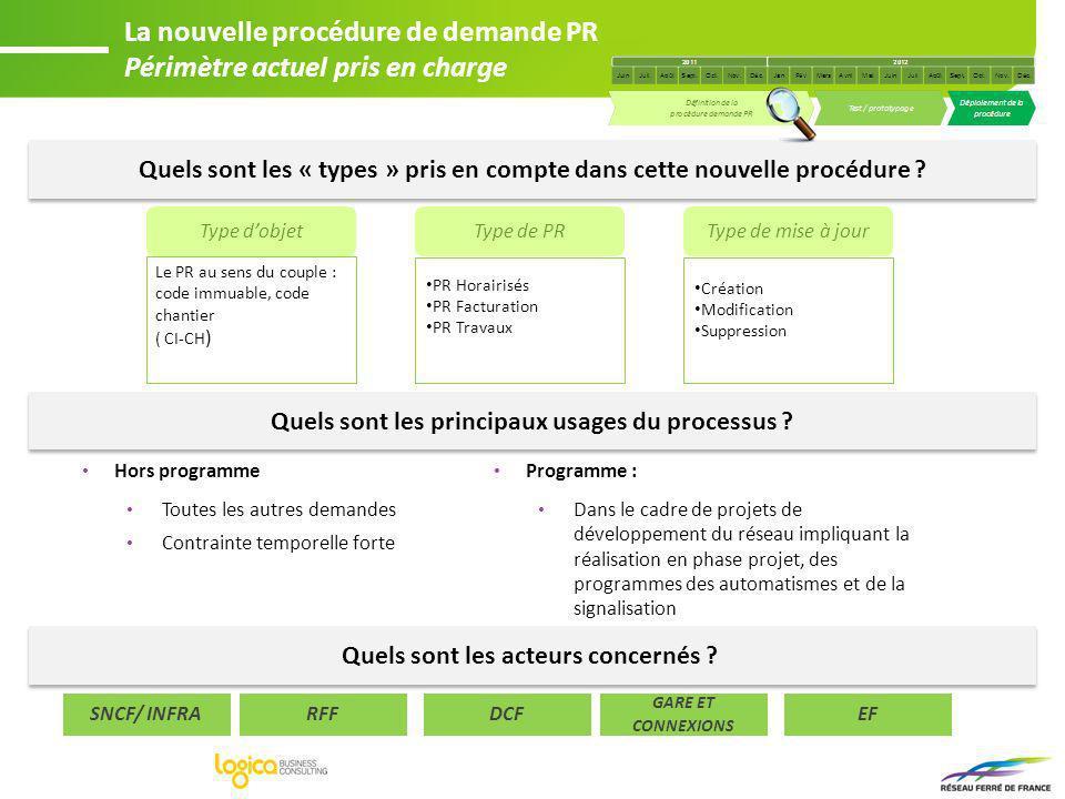 Comité Métier PR (en cours de finalisation ) Groupe dAnalyse dImpact Demandeurs EIC/BHR DPS (USS DISCO/UP THOR) EIC Pôles développement DCF EER SIM Métier Fiabilisation Régularité DIR Commerciale Facturation G&C via RFF Contact Client EF via RFF Contact Client SNCF DPI P&C SNCF IG PRI PR Autre bureau détudes externes Guichet Accueil Clients SNCF ISI REF ISI CIR Fiabilisation PRI PR/BE DPS USS (DISCO/UP THOR) Métier Tarification Métier Planification Métier Exploitation Métier Facturation La nouvelle procédure de demande PR Acteurs RFF/DPC