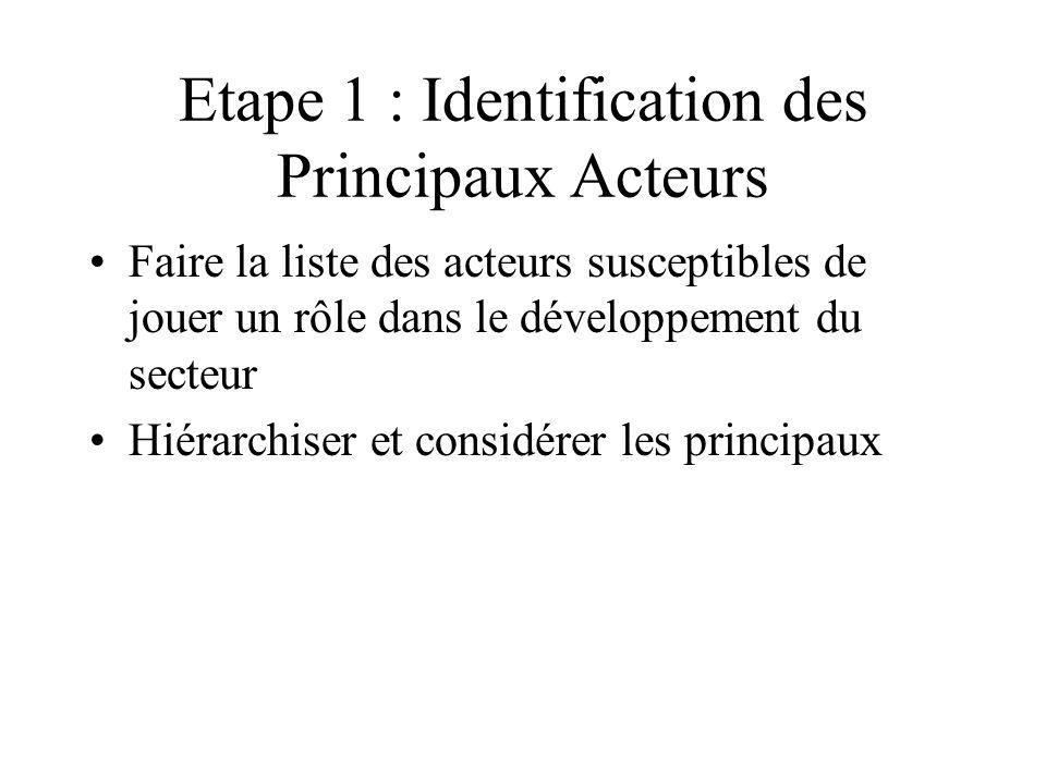 Etape 1 : Identification des Principaux Acteurs Faire la liste des acteurs susceptibles de jouer un rôle dans le développement du secteur Hiérarchiser