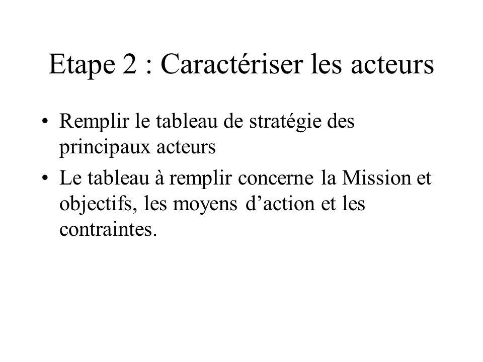 Etape 2 : Caractériser les acteurs Remplir le tableau de stratégie des principaux acteurs Le tableau à remplir concerne la Mission et objectifs, les m