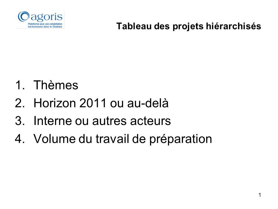 1 Tableau des projets hiérarchisés 1.Thèmes 2.Horizon 2011 ou au-delà 3.Interne ou autres acteurs 4.Volume du travail de préparation