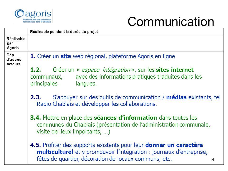 4 Communication Réalisable pendant la durée du projet Réalisable par Agoris Dép. dautres acteurs 1. Créer un site web régional, plateforme Agoris en l