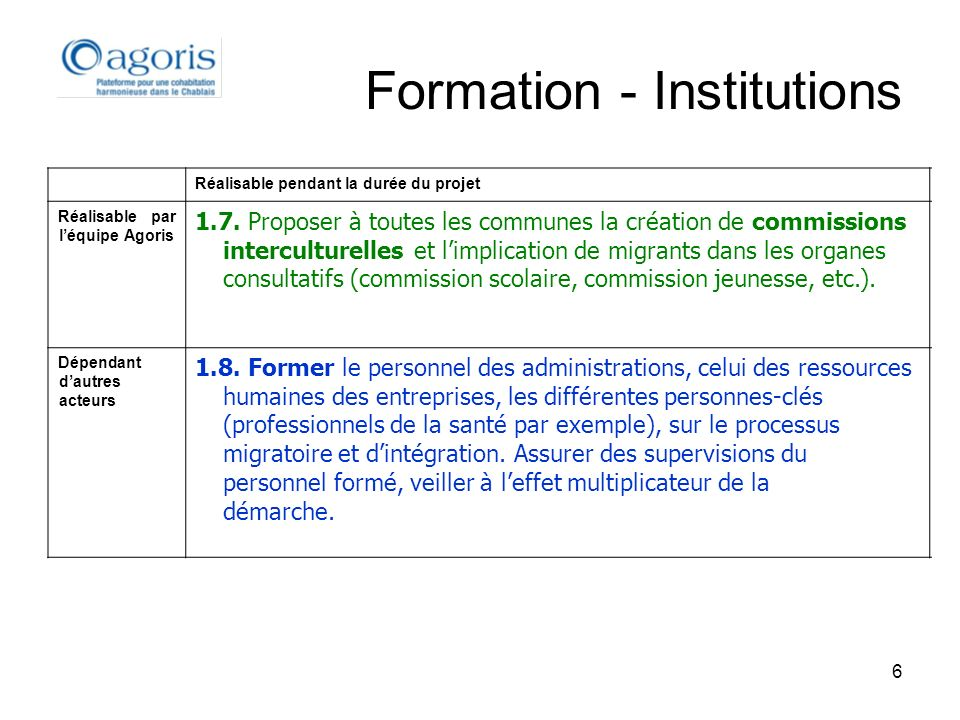 6 Formation - Institutions Réalisable pendant la durée du projet Réalisable par léquipe Agoris 1.7. Proposer à toutes les communes la création de comm