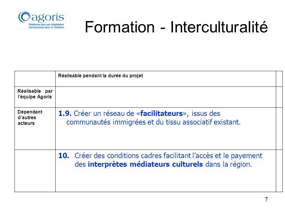 7 Formation - Interculturalité Réalisable pendant la durée du projet Réalisable par léquipe Agoris Dépendant dautres acteurs 1.9. Créer un réseau de «