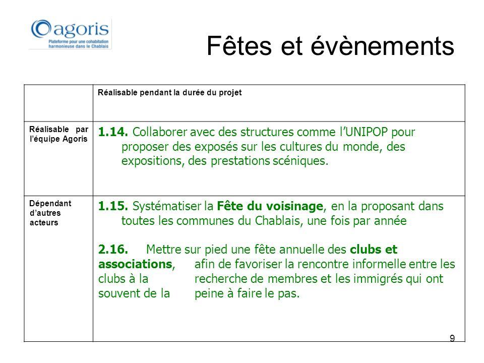 9 Fêtes et évènements Réalisable pendant la durée du projet Réalisable par léquipe Agoris 1.14. Collaborer avec des structures comme lUNIPOP pour prop