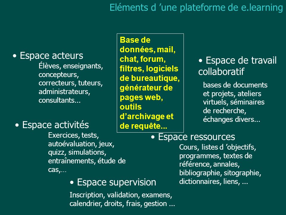 Eléments d une plateforme de e.learning Espace acteurs Espace activités Espace ressources Espace de travail collaboratif Espace supervision Élèves, en