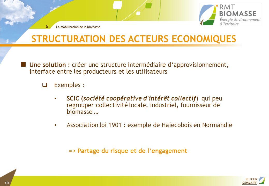 RETOUR SOMMAIRE STRUCTURATION DES ACTEURS ECONOMIQUES Une solution : créer une structure intermédiaire dapprovisionnement, interface entre les product