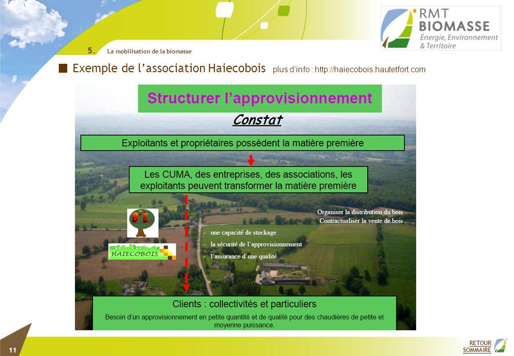 RETOUR SOMMAIRE Exemple de lassociation Haiecobois plus dinfo : http://haiecobois.hautetfort.com 5. La mobilisation de la biomasse 11