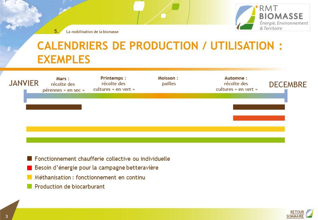 RETOUR SOMMAIRE CALENDRIERS DE PRODUCTION / UTILISATION : EXEMPLES ©INRA 5. La mobilisation de la biomasse Fonctionnement chaufferie collective ou ind