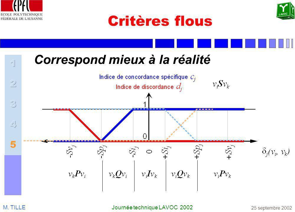 M. TILLEJournée technique LAVOC 2002 25 septembre 2002 Correspond mieux à la réalité Critères flous