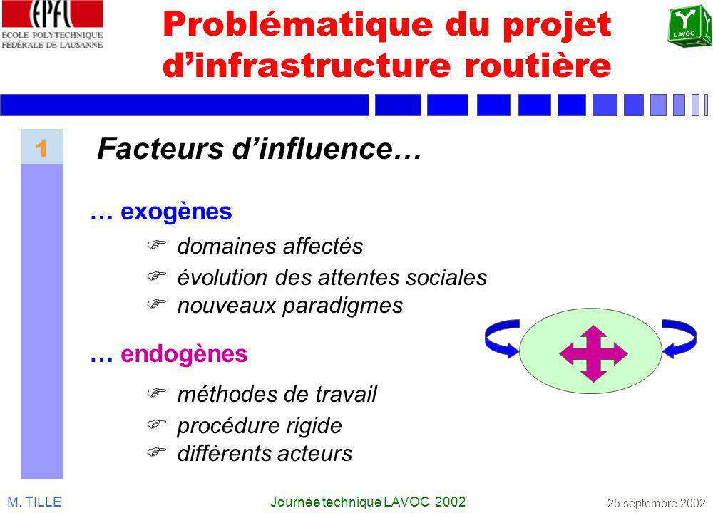 M. TILLEJournée technique LAVOC 2002 25 septembre 2002 Problématique du projet dinfrastructure routière domaines affectés évolution des attentes socia