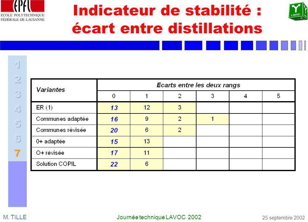 M. TILLEJournée technique LAVOC 2002 25 septembre 2002 Indicateur de stabilité : écart entre distillations