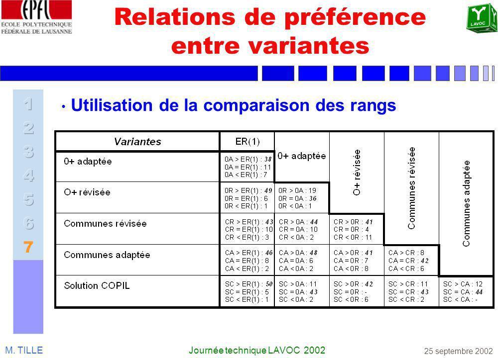 M. TILLEJournée technique LAVOC 2002 25 septembre 2002 Relations de préférence entre variantes Utilisation de la comparaison des rangs
