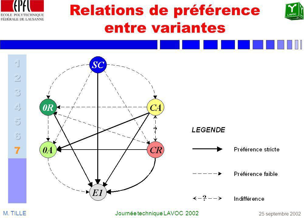 M. TILLEJournée technique LAVOC 2002 25 septembre 2002 Relations de préférence entre variantes