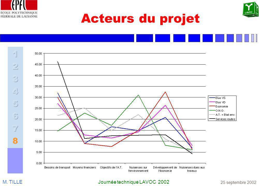 M. TILLEJournée technique LAVOC 2002 25 septembre 2002 Acteurs du projet