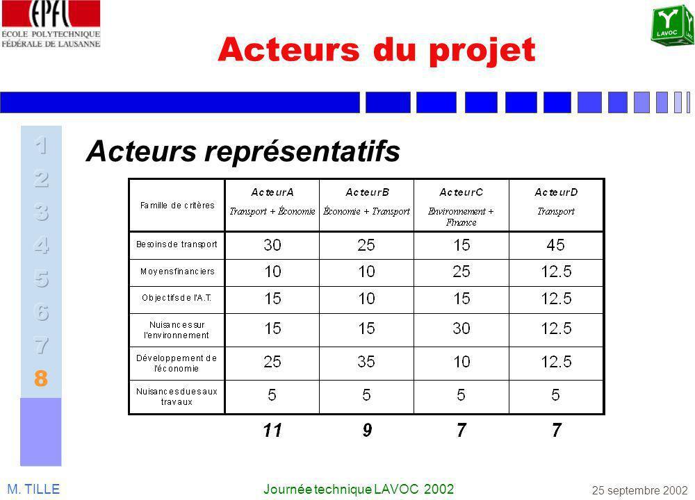 M. TILLEJournée technique LAVOC 2002 25 septembre 2002 Acteurs du projet Acteurs représentatifs
