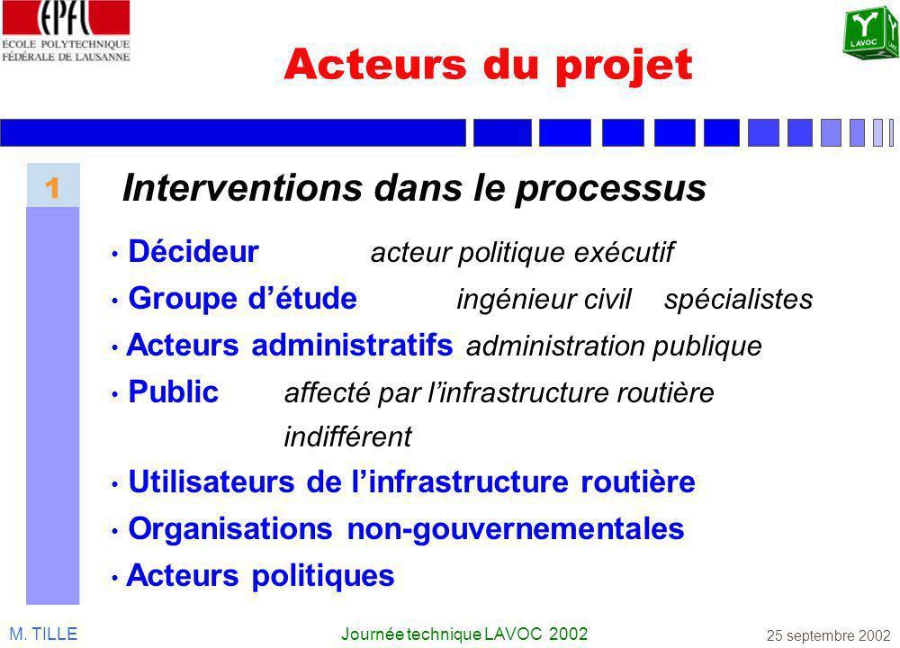 M. TILLEJournée technique LAVOC 2002 25 septembre 2002 Acteurs du projet Interventions dans le processus Décideur acteur politique exécutif Groupe dét