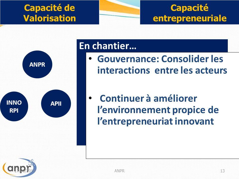 En chantier… Gouvernance: Consolider les interactions entre les acteurs Continuer à améliorer lenvironnement propice de lentrepreneuriat innovant 17/05/2014ANPR13 Capacité de Valorisation Capacité entrepreneuriale INNO RPI ANPR APII