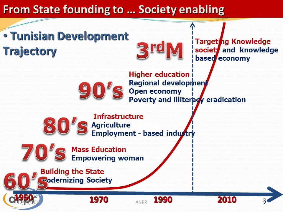 2 2 From State founding to … Society enabling Building the State Modernizing Society Mass Education Empowering woman Infrastructure Agriculture Employment - based industry Higher education Regional development Open economy Poverty and illiteracy eradication Targeting Knowledge society and knowledge based economy 1950 197019902010 Tunisian Development Trajectory Tunisian Development Trajectory 17/05/2014
