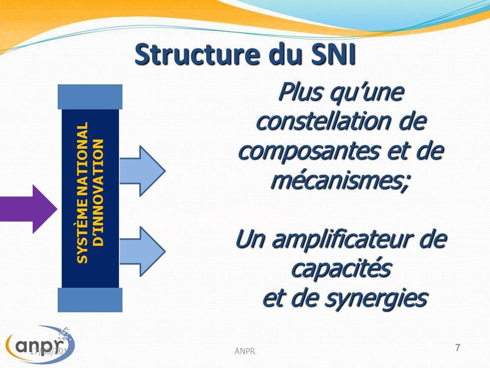 7 Structure du SNI Plus quune constellation de composantes et de mécanismes; Un amplificateur de capacités et de synergies et de synergies SYSTÈME NATIONAL DINNOVATION 17/05/2014ANPR