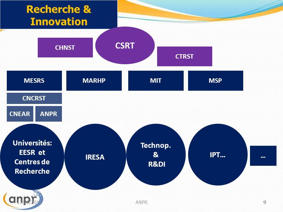 17/05/2014ANPR9 Recherche & Innovation Universités: EESR et Centres de Recherche MESRSMARHPMIT IRESA Technop.