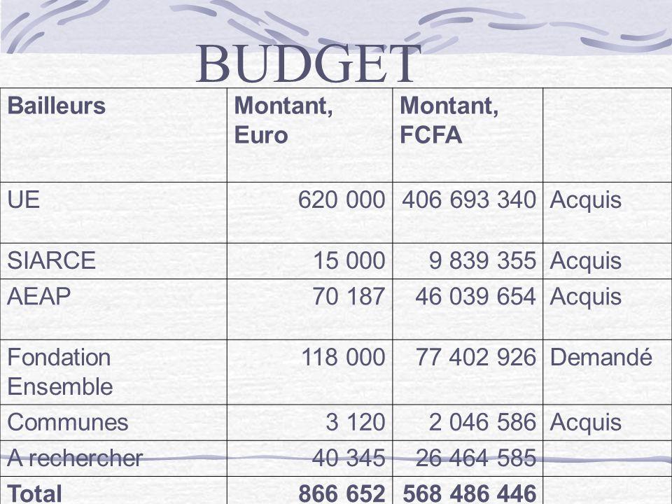 BUDGET BailleursMontant, Euro Montant, FCFA UE620 000406 693 340Acquis SIARCE15 0009 839 355Acquis AEAP70 18746 039 654Acquis Fondation Ensemble 118 0