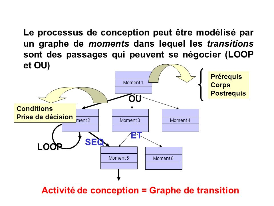 Le processus de conception peut être modélisé par un graphe de moments dans lequel les transitions sont des passages qui peuvent se négocier (LOOP et