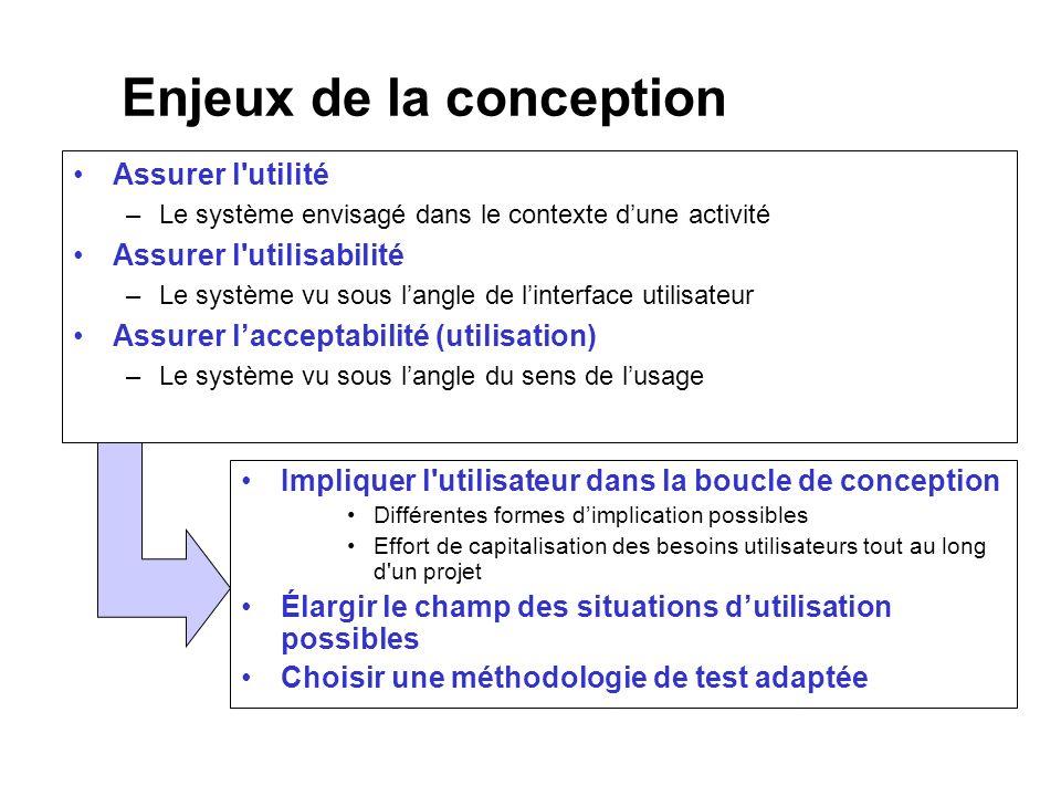 Enjeux de la conception Assurer l'utilité –Le système envisagé dans le contexte dune activité Assurer l'utilisabilité –Le système vu sous langle de li