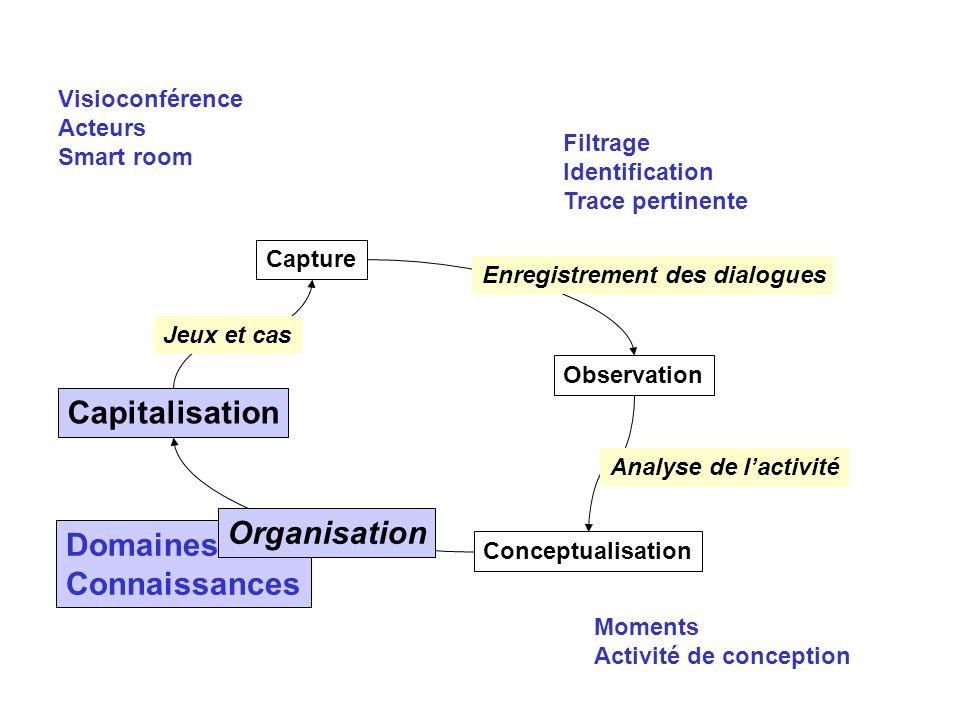 Domaines Connaissances Capture Observation Conceptualisation Capitalisation Enregistrement des dialogues Jeux et cas Organisation Analyse de lactivité