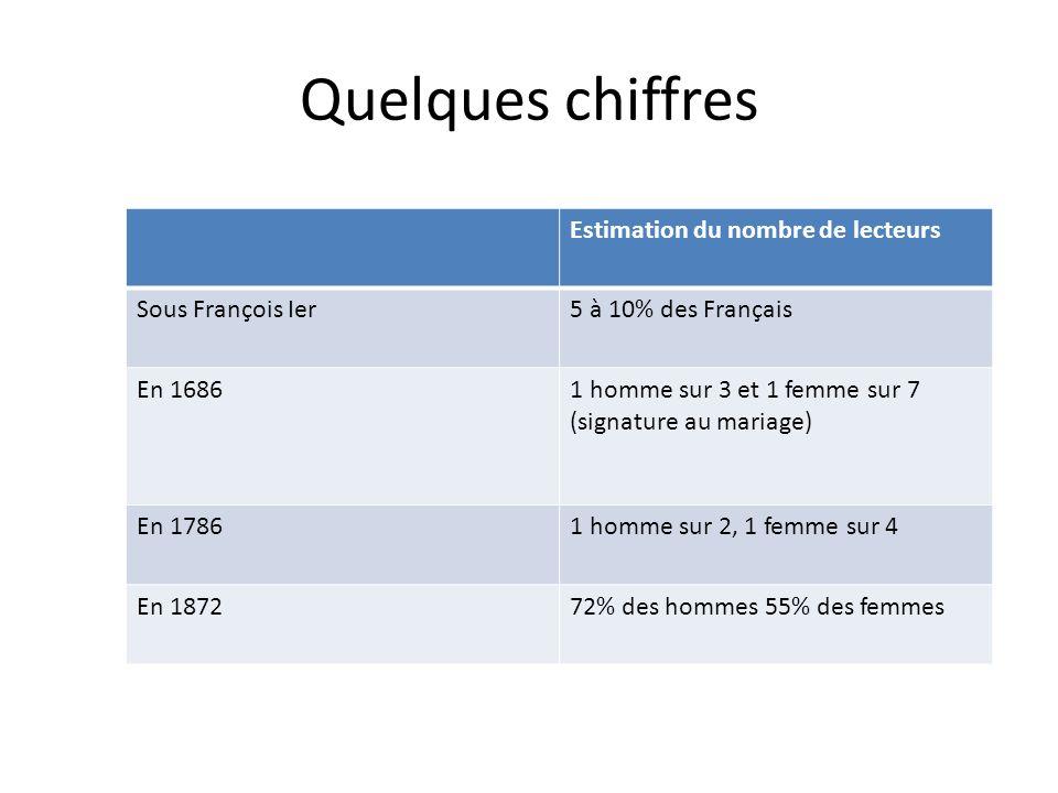 Quelques chiffres Estimation du nombre de lecteurs Sous François Ier5 à 10% des Français En 16861 homme sur 3 et 1 femme sur 7 (signature au mariage) En 17861 homme sur 2, 1 femme sur 4 En 187272% des hommes 55% des femmes