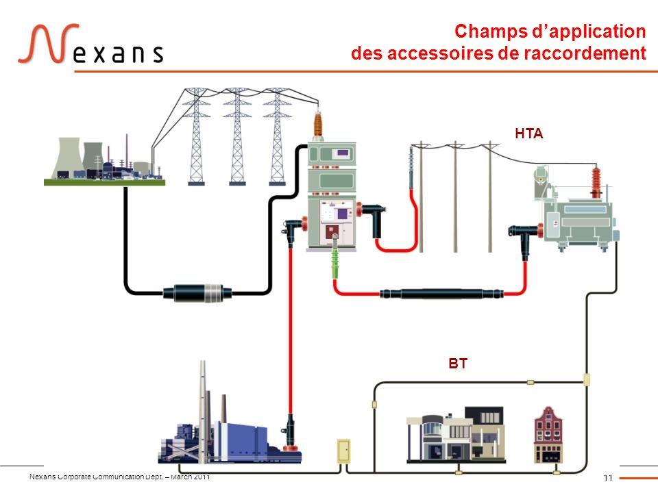 Nexans Corporate Communication Dept. – March 2011 11 Champs dapplication des accessoires de raccordement HTA BT