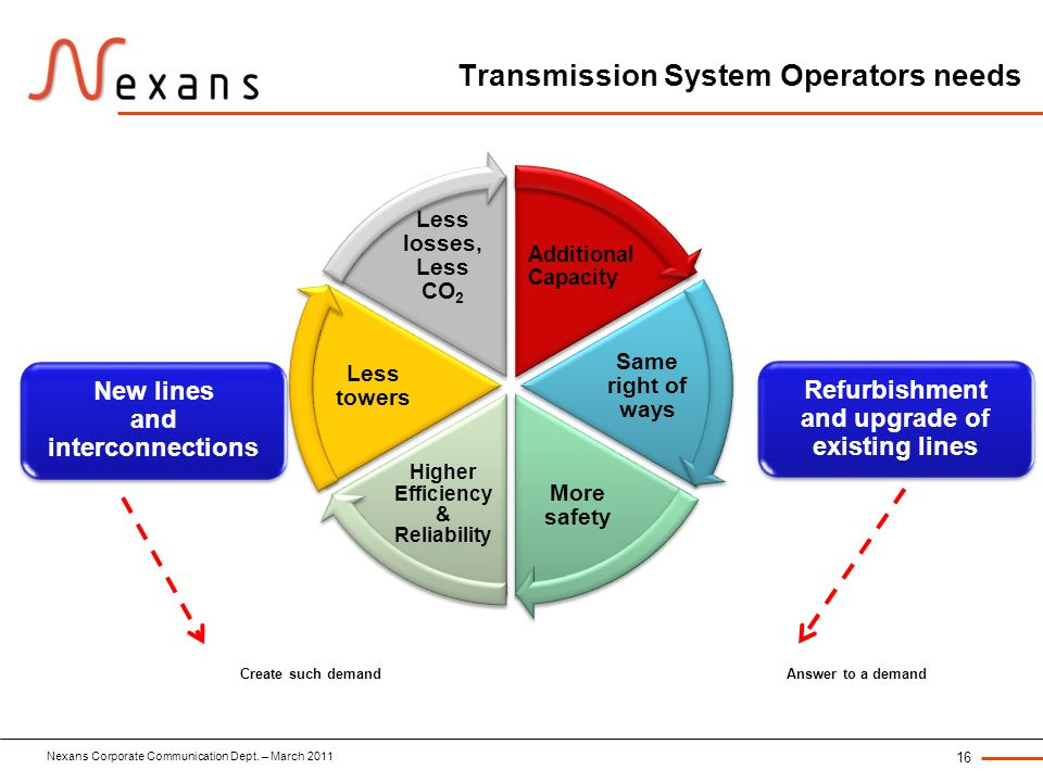 Nexans Corporate Communication Dept. – March 2011 16 Transmission System Operators needs Additional Capacity Same right of ways More safety Higher Eff
