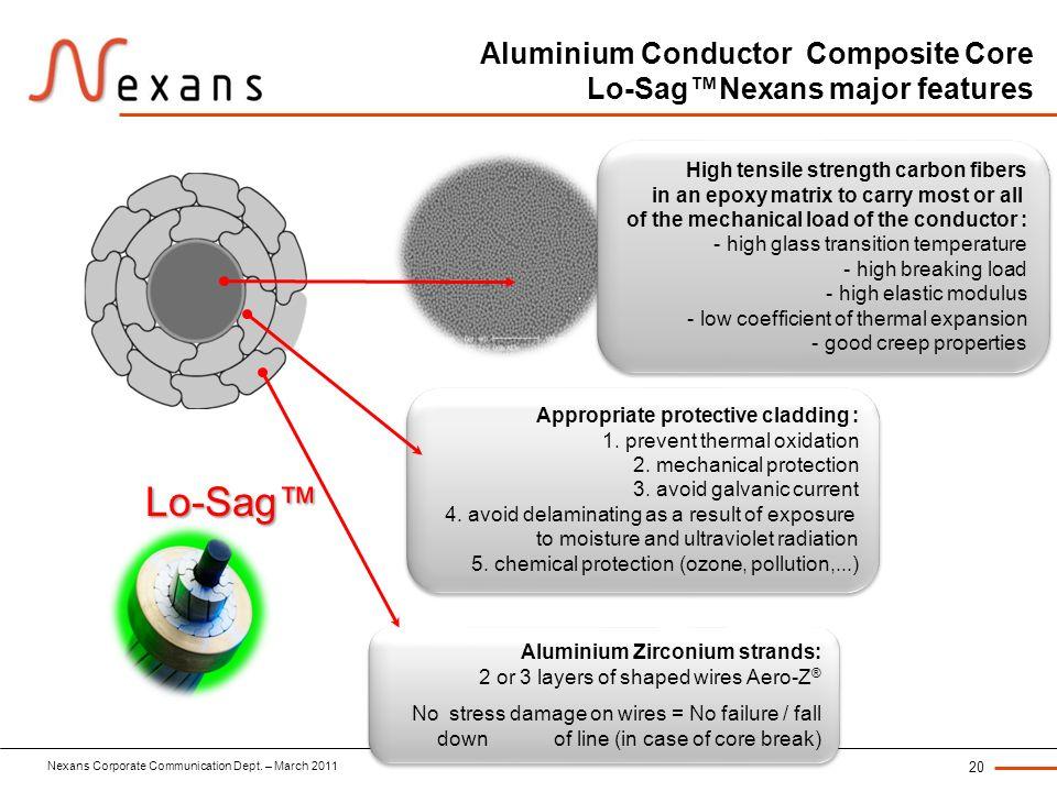 Nexans Corporate Communication Dept. – March 2011 20 Aluminium Conductor Composite Core Lo-SagNexans major features Lo-Sag Aluminium Zirconium strands