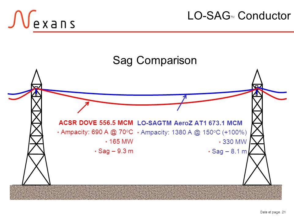 Date et page. 21 LO-SAG TM Conductor Sag Comparison ACSR DOVE 556.5 MCM Ampacity: 690 A @ 70 o C 165 MW Sag – 9.3 m LO-SAGTM AeroZ AT1 673.1 MCM Ampac