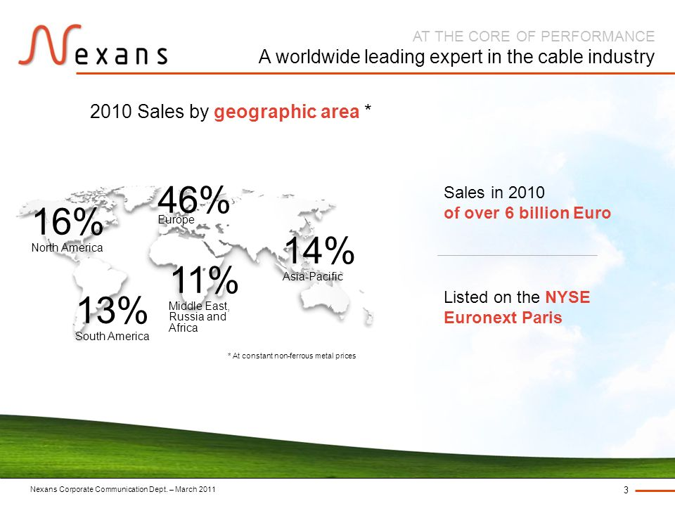 Nexans Corporate Communication Dept. – March 2011 3 AT THE CORE OF PERFORMANCE A worldwide leading expert in the cable industry * At constant non-ferr