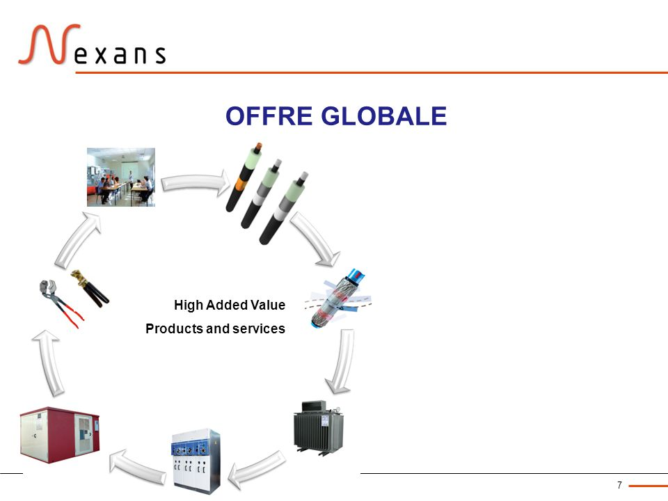 Nexans Corporate Communication Dept. – March 2011 7 High Added Value Products and services OFFRE GLOBALE