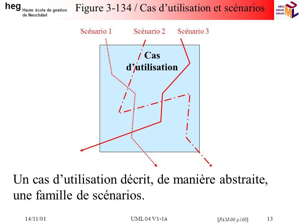 heg Haute école de gestion de Neuchâtel 14/11/01UML 04 V1-1a13 Figure 3-134 / Cas dutilisation et scénarios Un cas dutilisation décrit, de manière abstraite, une famille de scénarios.