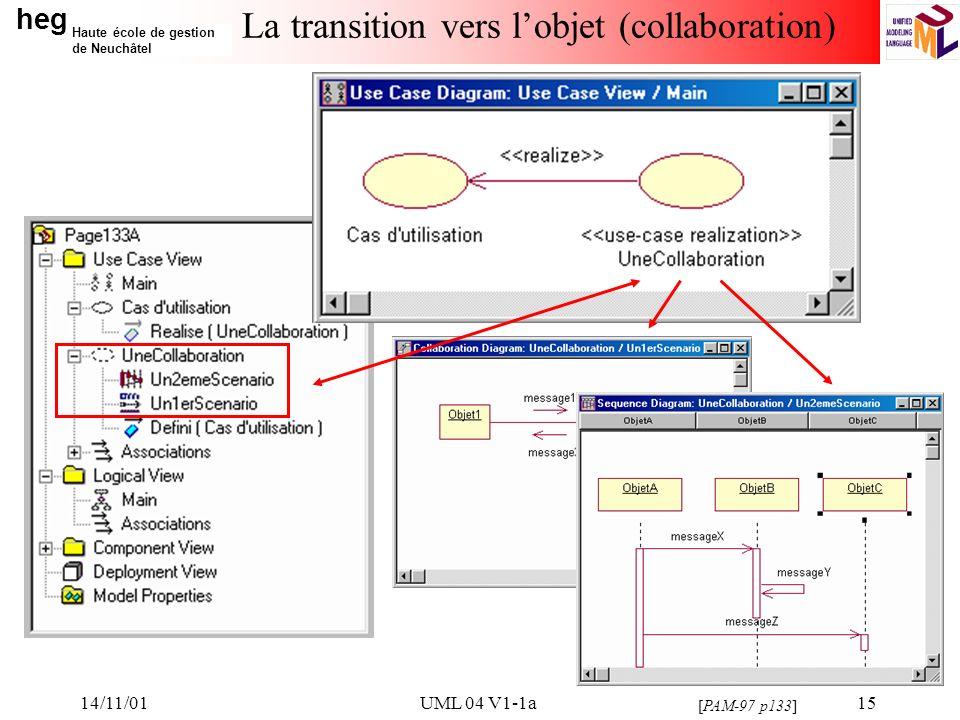 heg Haute école de gestion de Neuchâtel 14/11/01UML 04 V1-1a15 La transition vers lobjet (collaboration) [PAM-97 p133]