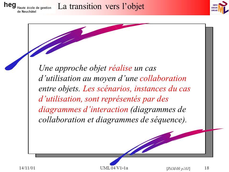 heg Haute école de gestion de Neuchâtel 14/11/01UML 04 V1-1a18 La transition vers lobjet Une approche objet réalise un cas dutilisation au moyen dune collaboration entre objets.