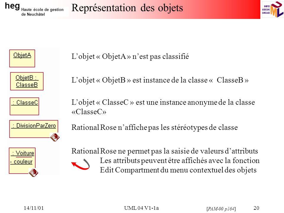 heg Haute école de gestion de Neuchâtel 14/11/01UML 04 V1-1a20 Représentation des objets Lobjet « ObjetA » nest pas classifié Lobjet « ObjetB » est instance de la classe « ClasseB » Lobjet « ClasseC » est une instance anonyme de la classe «ClasseC» Rational Rose naffiche pas les stéréotypes de classe Rational Rose ne permet pas la saisie de valeurs dattributs Les attributs peuvent être affichés avec la fonction Edit Compartment du menu contextuel des objets [PAM-00 p164]