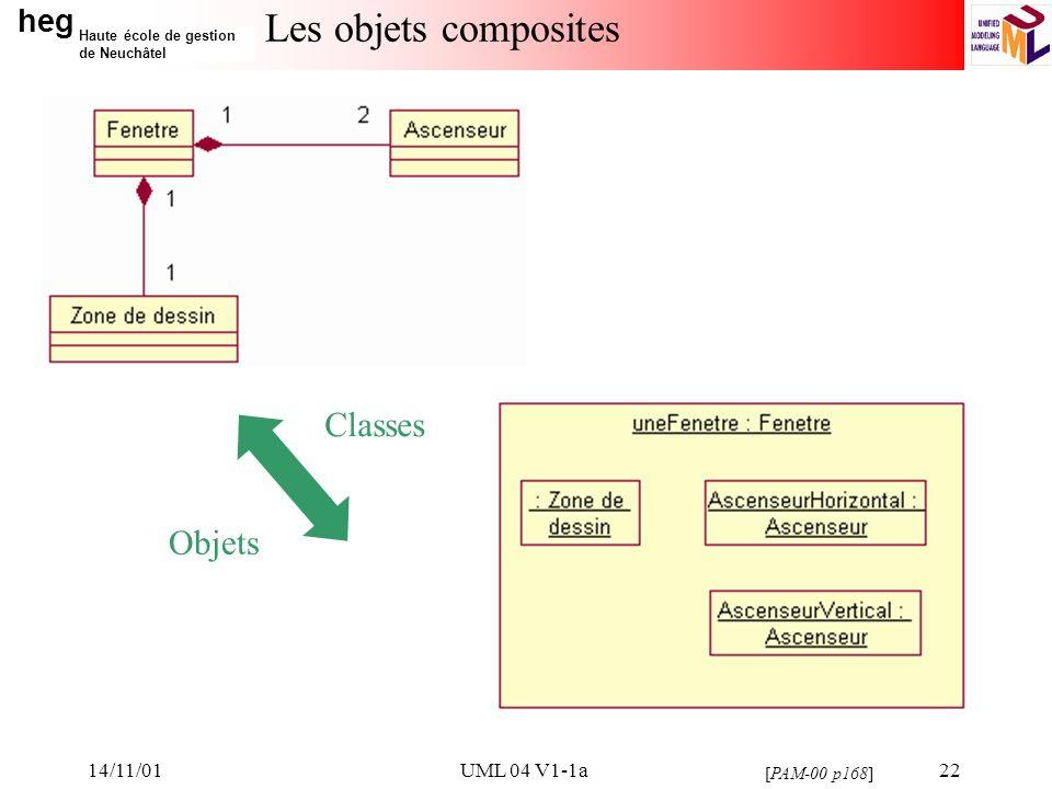 heg Haute école de gestion de Neuchâtel 14/11/01UML 04 V1-1a22 Les objets composites [PAM-00 p168] Classes Objets