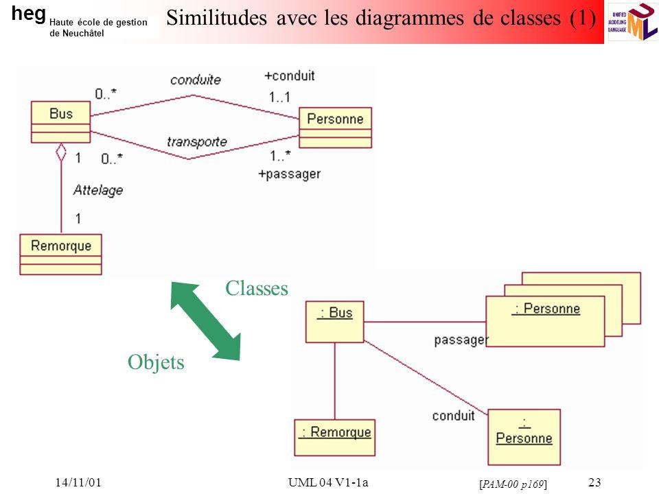 heg Haute école de gestion de Neuchâtel 14/11/01UML 04 V1-1a23 Similitudes avec les diagrammes de classes (1) [PAM-00 p169] Classes Objets