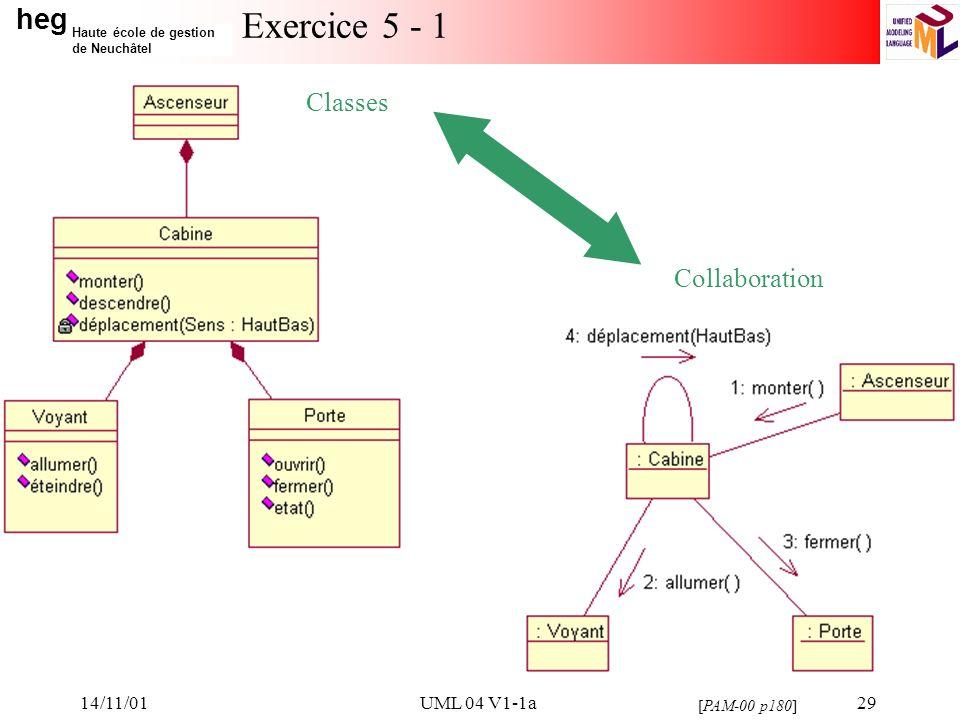 heg Haute école de gestion de Neuchâtel 14/11/01UML 04 V1-1a29 Exercice 5 - 1 Classes Collaboration [PAM-00 p180]