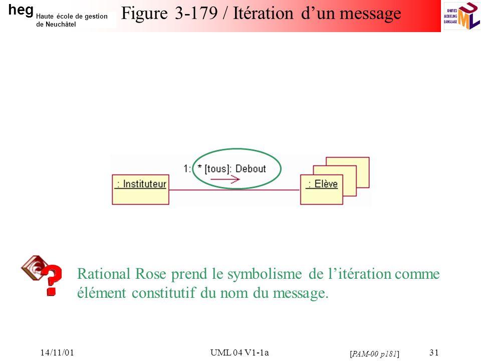 heg Haute école de gestion de Neuchâtel 14/11/01UML 04 V1-1a31 Figure 3-179 / Itération dun message [PAM-00 p181] Rational Rose prend le symbolisme de litération comme élément constitutif du nom du message.