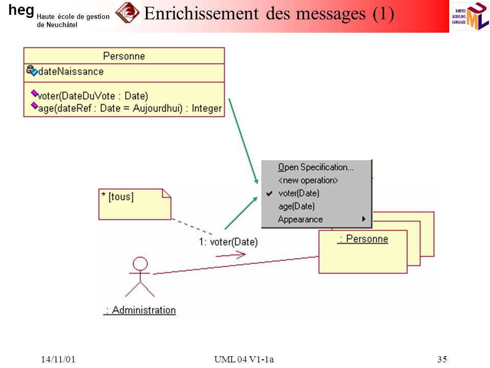 heg Haute école de gestion de Neuchâtel 14/11/01UML 04 V1-1a35 Enrichissement des messages (1)