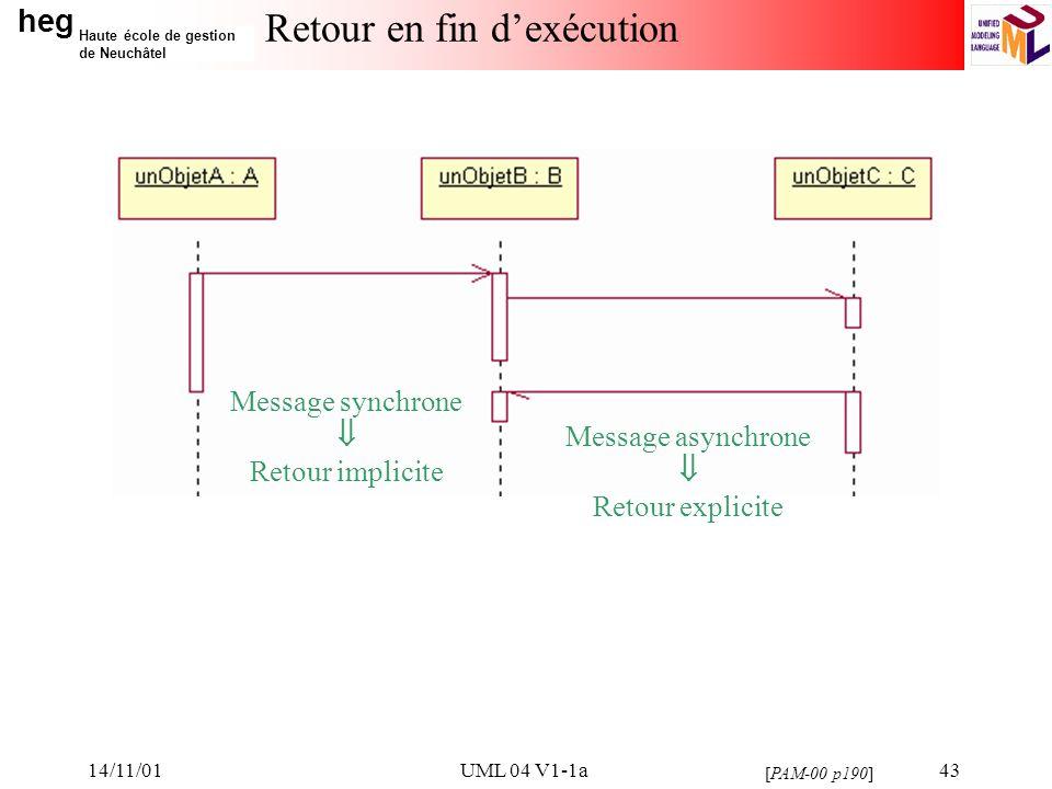 heg Haute école de gestion de Neuchâtel 14/11/01UML 04 V1-1a43 Retour en fin dexécution Message synchrone Retour implicite Message asynchrone Retour explicite [PAM-00 p190]